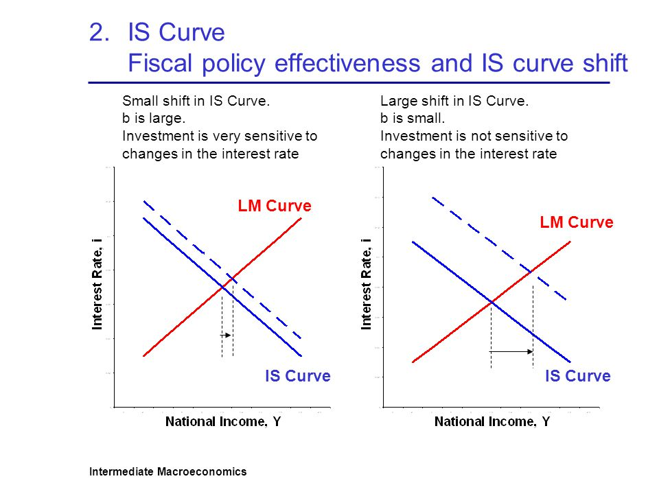 IS Curve Fiscal policy effectiveness and IS curve shift