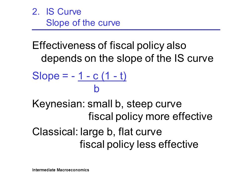IS Curve Slope of the curve