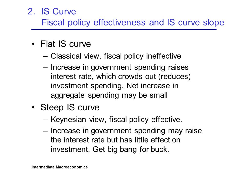 IS Curve Fiscal policy effectiveness and IS curve slope