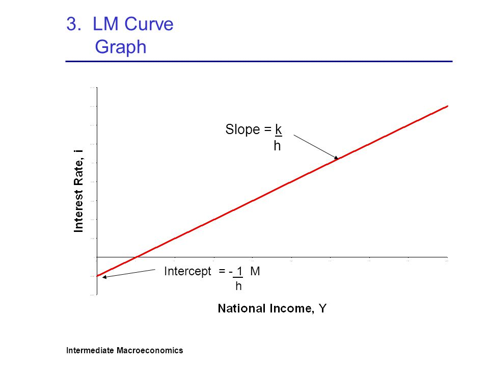 3. LM Curve Graph Slope = k h Intercept = - 1 M h