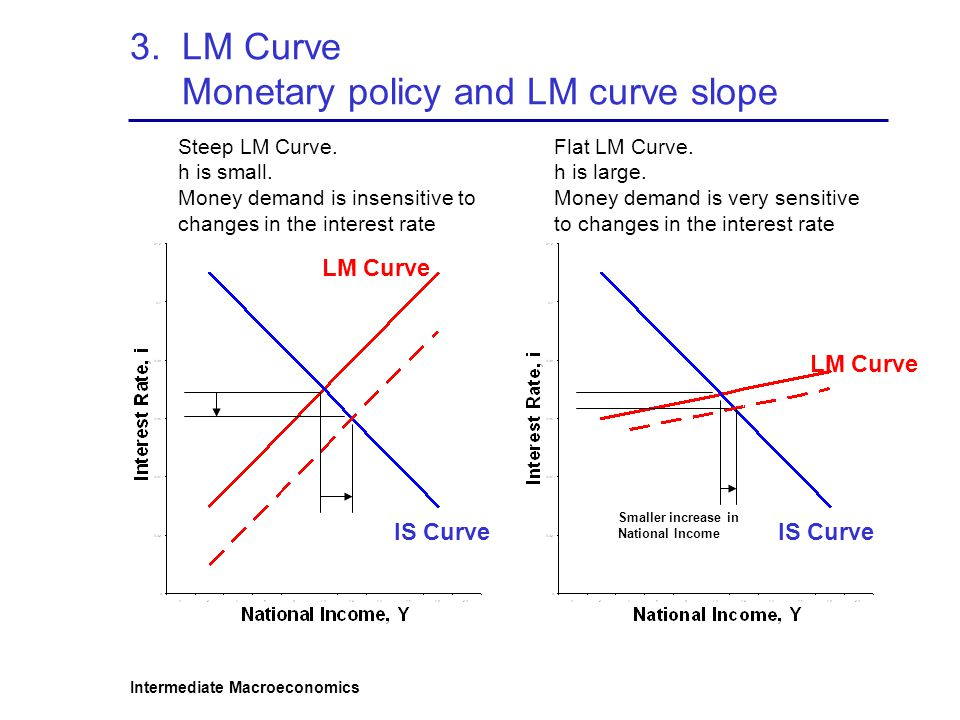 3. LM Curve Monetary policy and LM curve slope