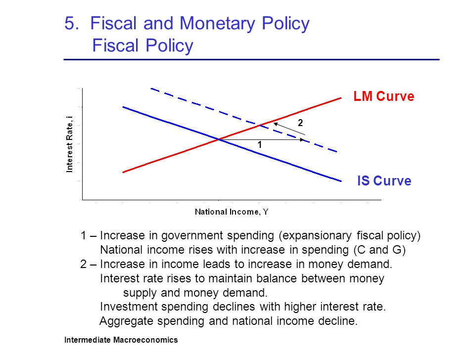 5. Fiscal and Monetary Policy Fiscal Policy