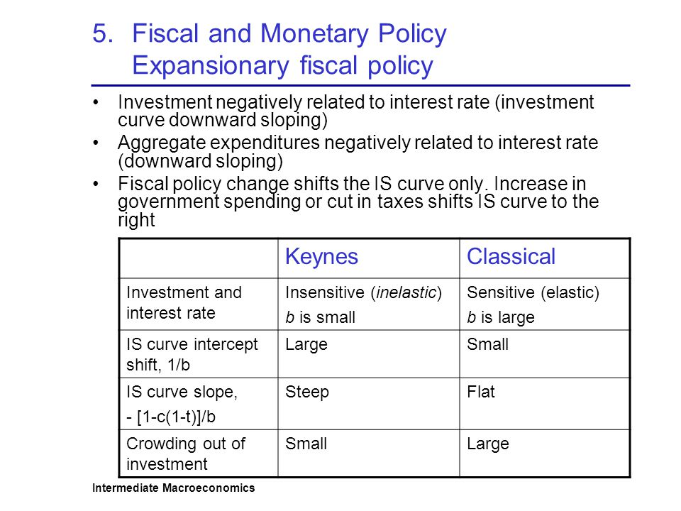 Fiscal and Monetary Policy Expansionary fiscal policy