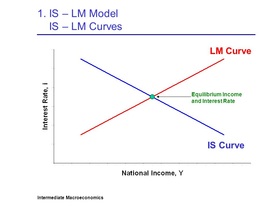 1. IS – LM Model IS – LM Curves