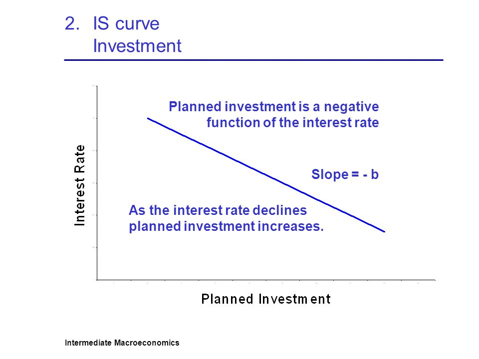 IS curve Investment Planned investment is a negative function of the interest rate. Slope = - b.