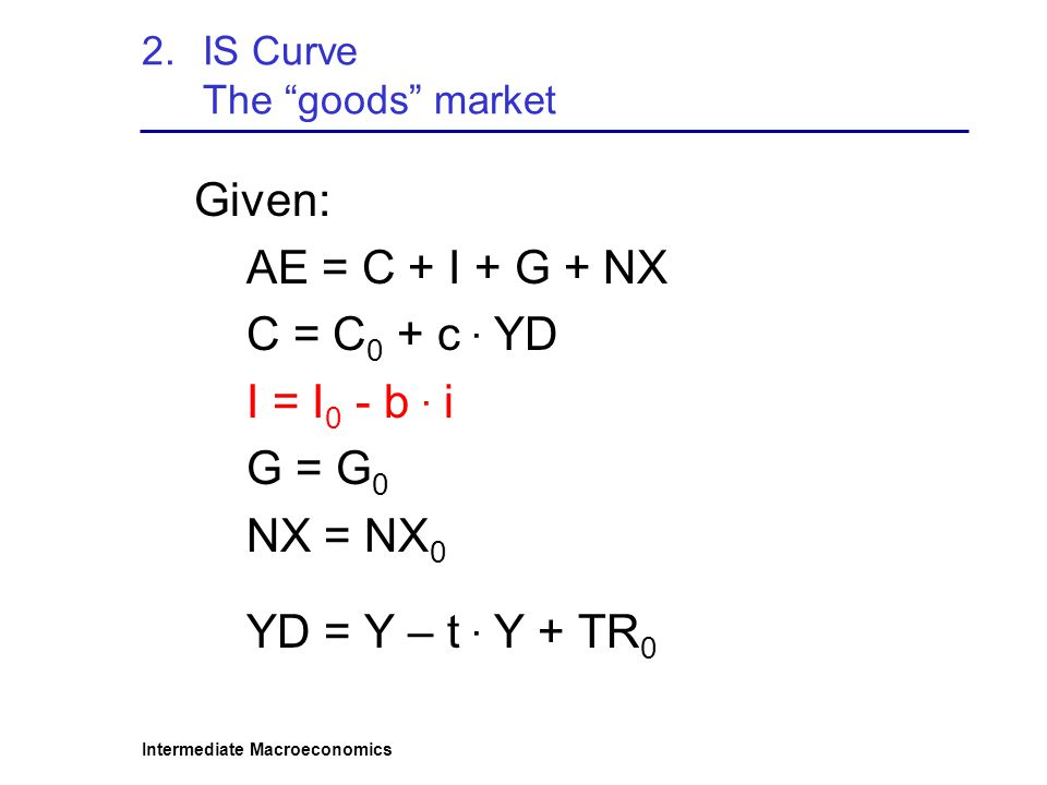 IS Curve The goods market