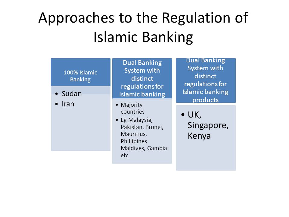 Approaches to the Regulation of Islamic Banking