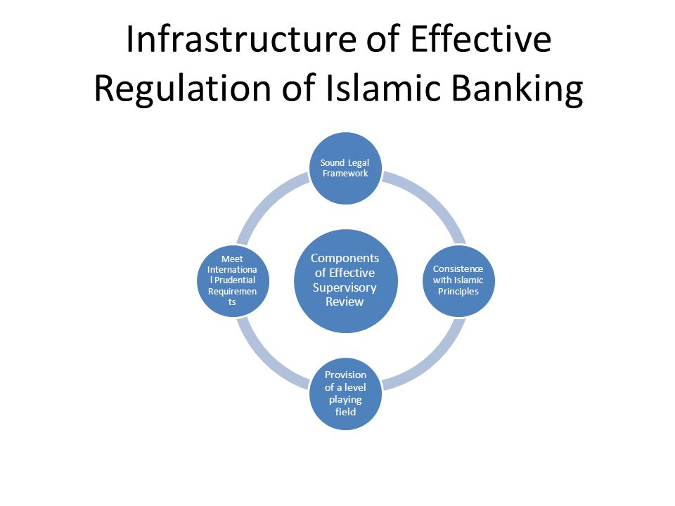 Infrastructure of Effective Regulation of Islamic Banking