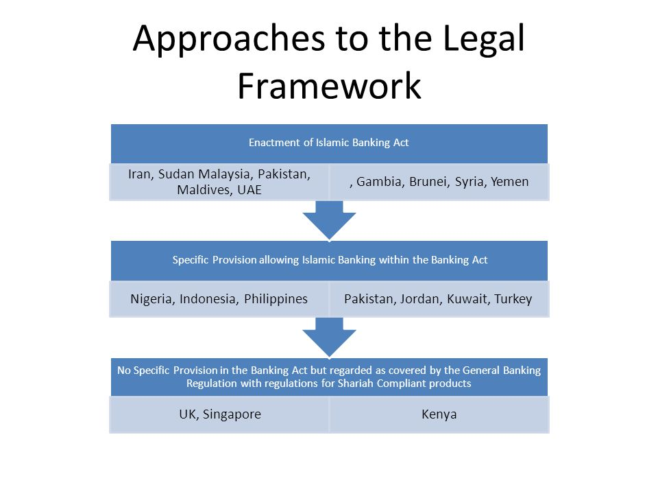 Approaches to the Legal Framework