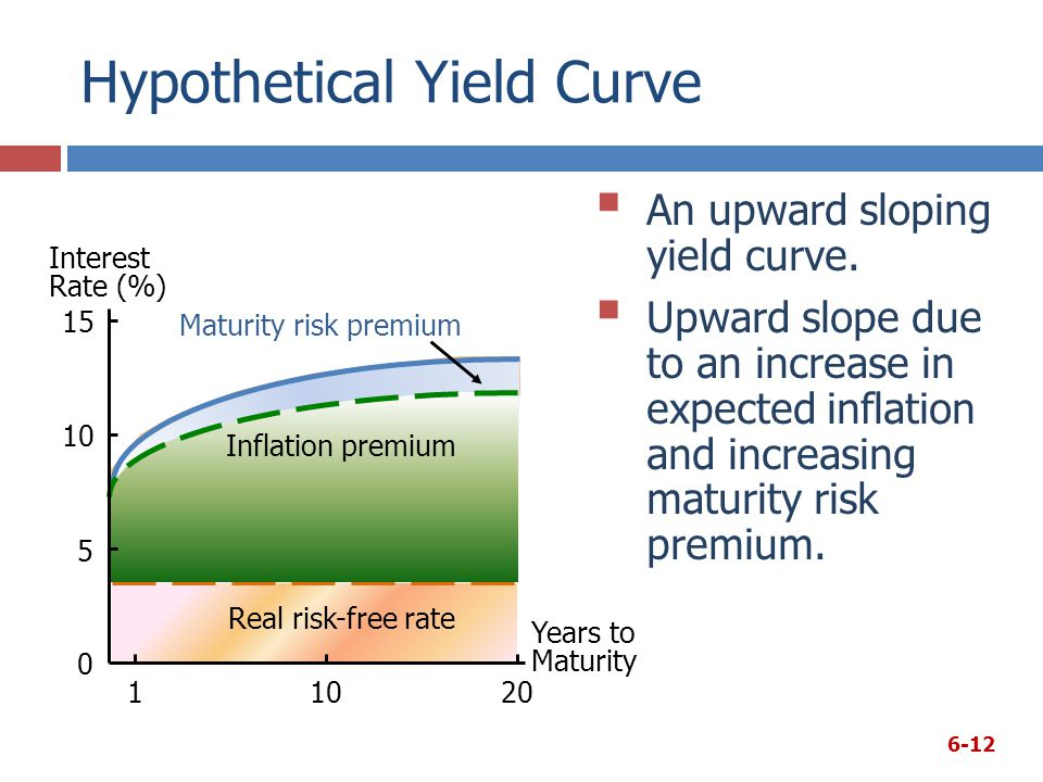 Hypothetical Yield Curve
