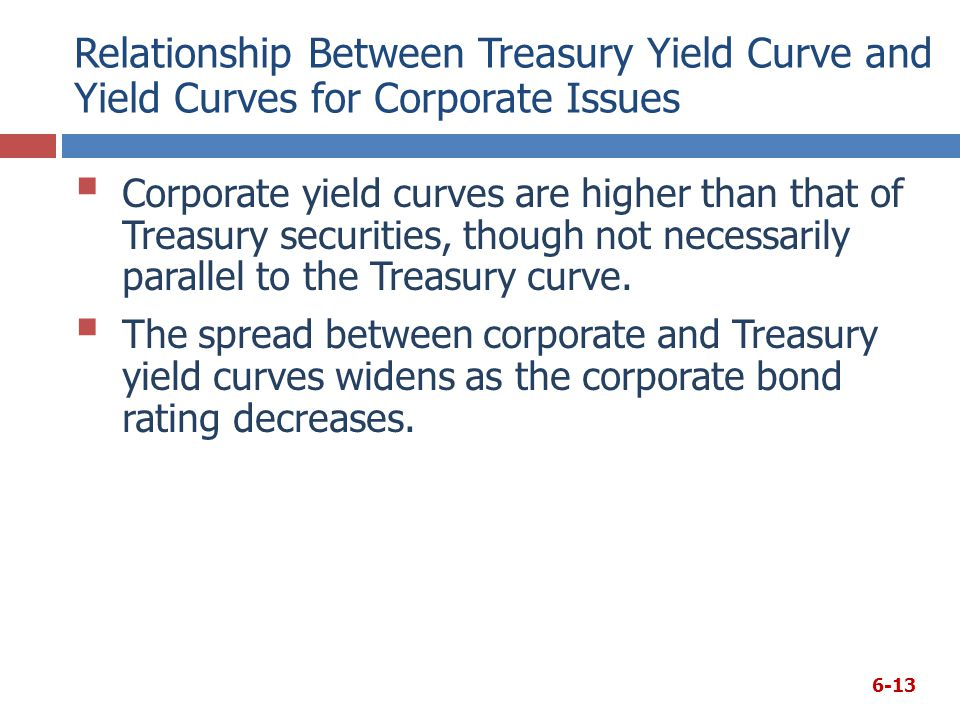 Relationship Between Treasury Yield Curve and Yield Curves for Corporate Issues