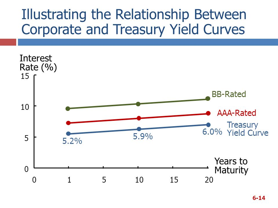 Illustrating the Relationship Between Corporate and Treasury Yield Curves