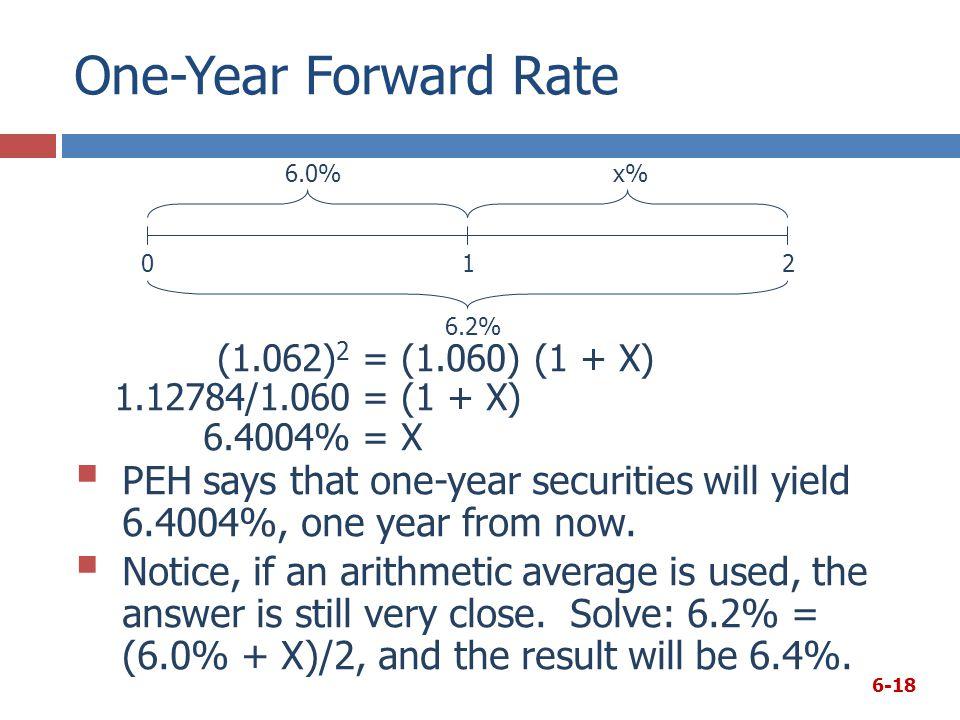 One-Year Forward Rate (1.062)2 = (1.060) (1 + X)