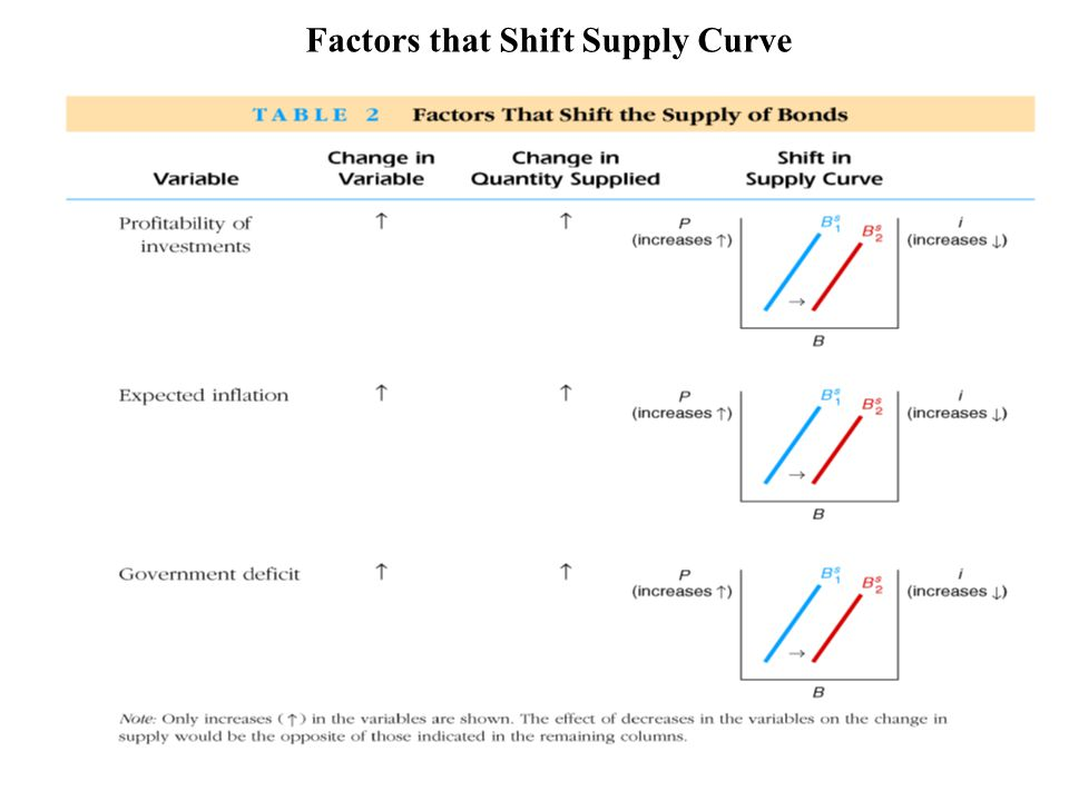 Factors that Shift Supply Curve