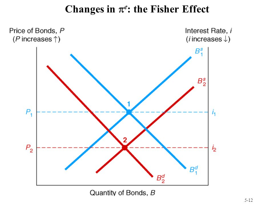 Changes in pe: the Fisher Effect