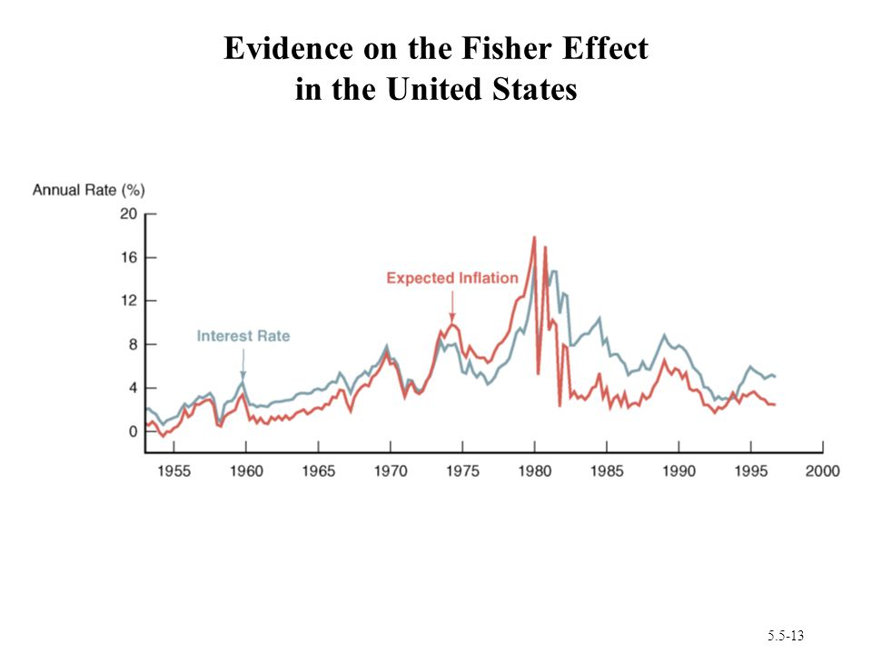 Evidence on the Fisher Effect in the United States