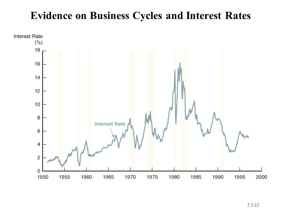 Evidence on Business Cycles and Interest Rates