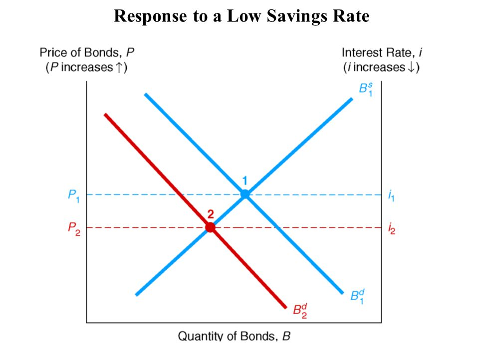 Response to a Low Savings Rate