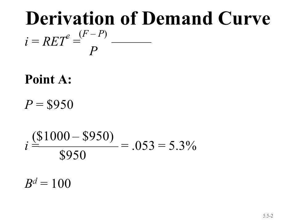 Derivation of Demand Curve