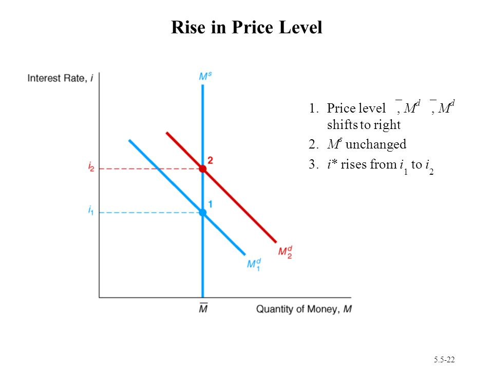 Rise in Price Level 1. Price level ≠, Md ≠, Md shifts to right
