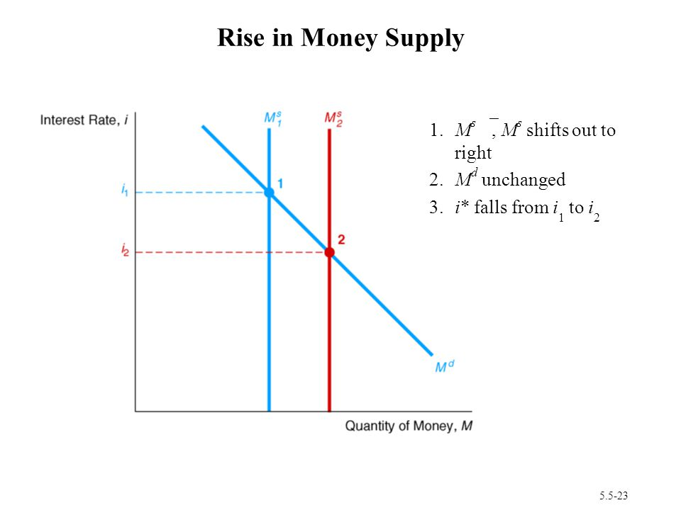 Rise in Money Supply 1. Ms ≠, Ms shifts out to right 2. Md unchanged