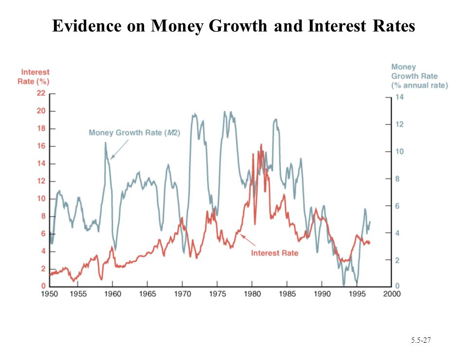 Evidence on Money Growth and Interest Rates