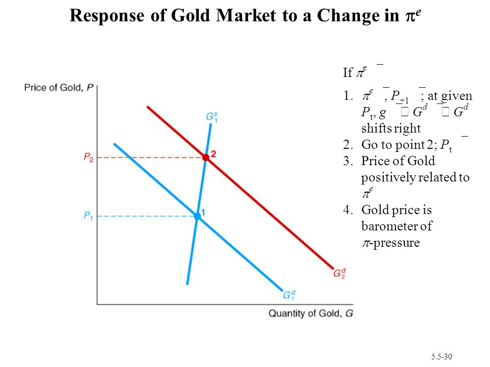 Response of Gold Market to a Change in pe