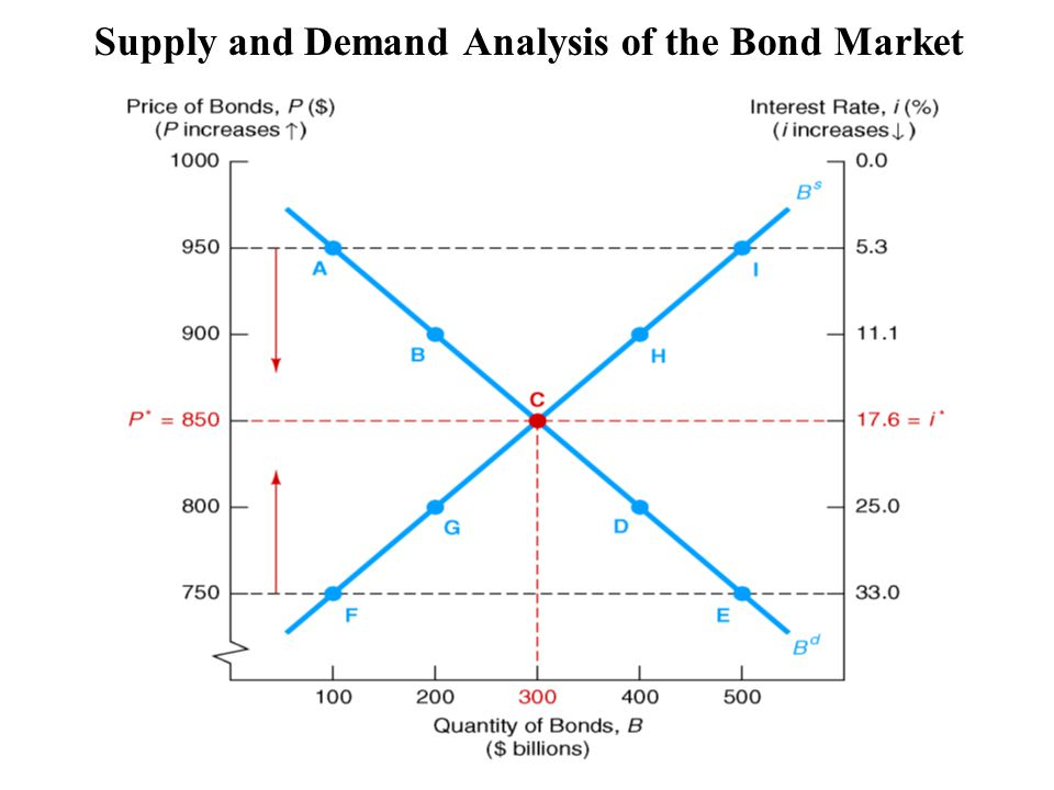 Supply and Demand Analysis of the Bond Market