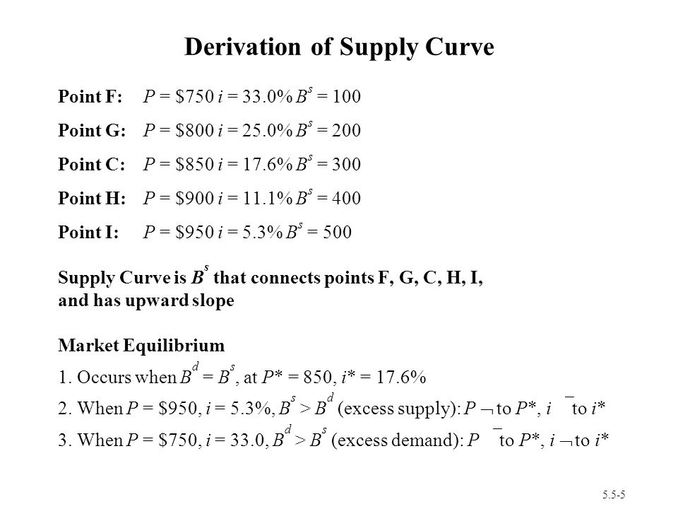 Derivation of Supply Curve