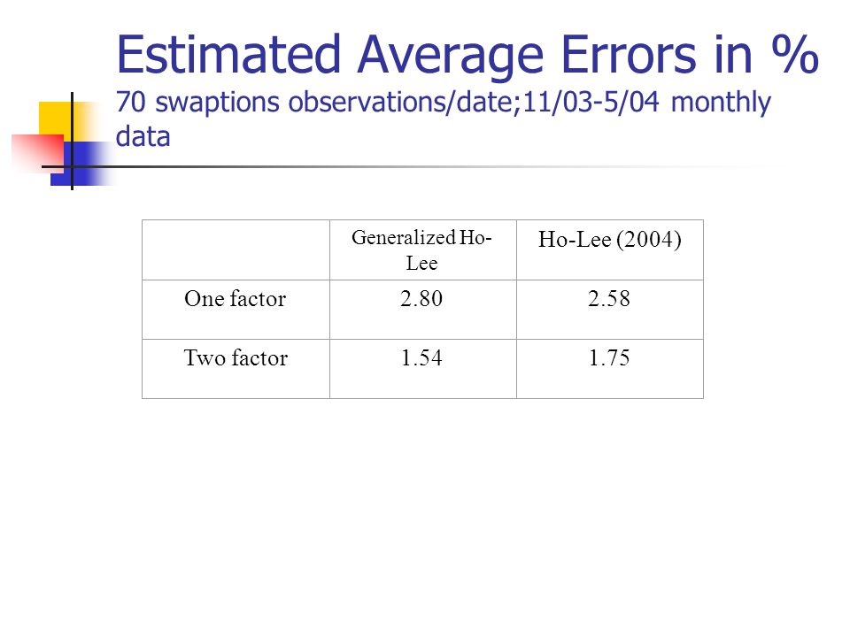 Estimated Average Errors in % 70 swaptions observations/date;11/03-5/04 monthly data