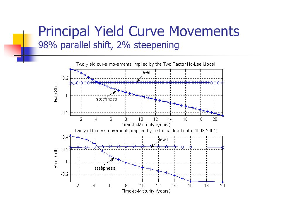 Principal Yield Curve Movements 98% parallel shift, 2% steepening