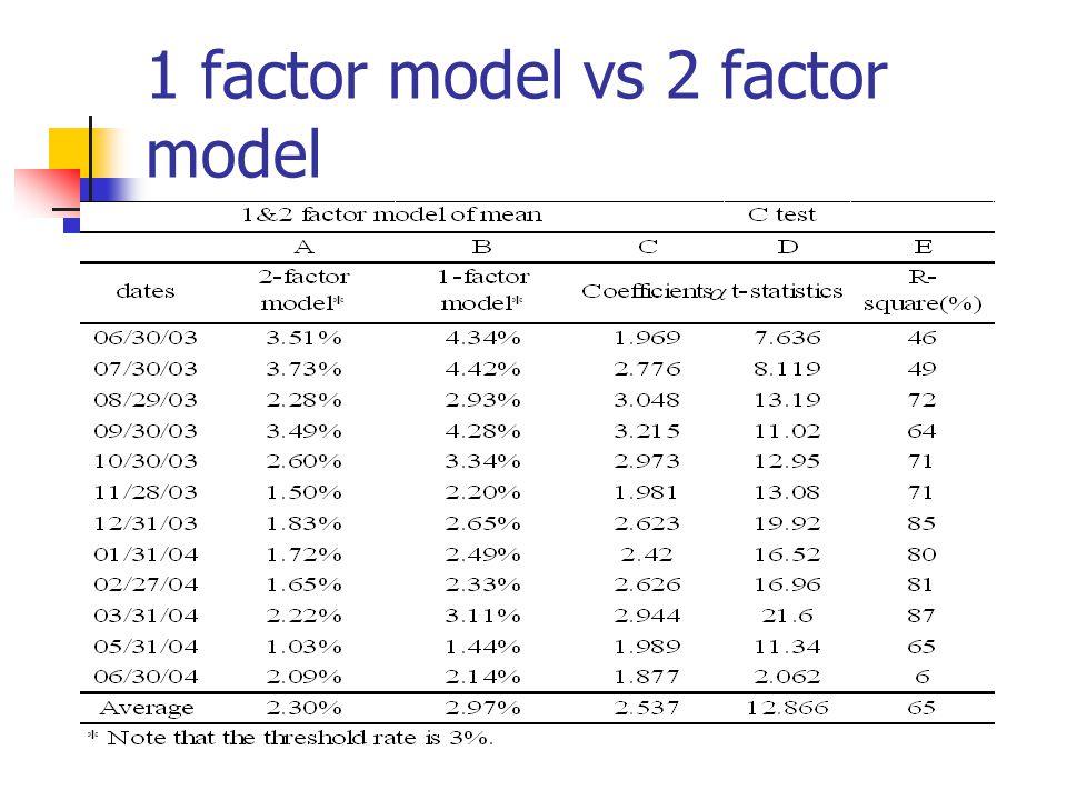 1 factor model vs 2 factor model
