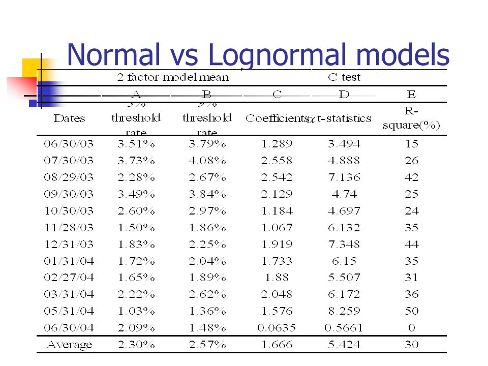 Normal vs Lognormal models