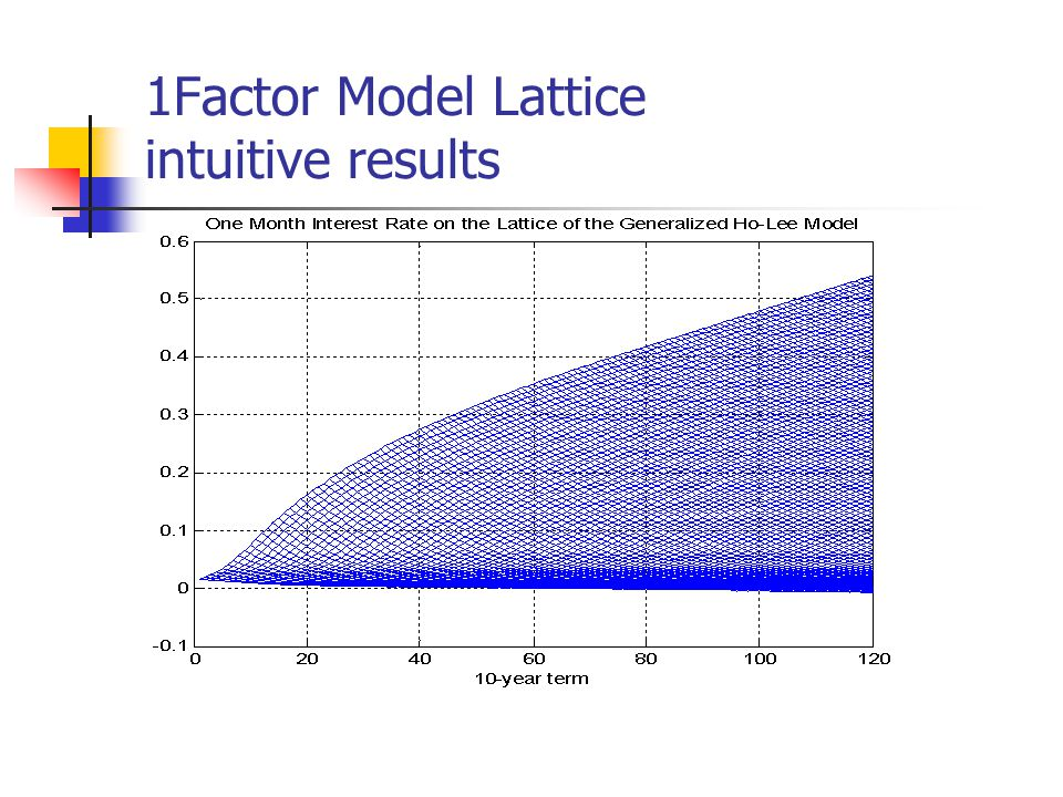 1Factor Model Lattice intuitive results