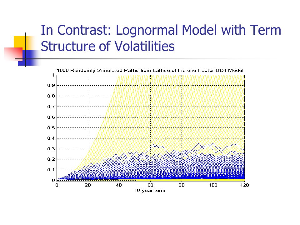 In Contrast: Lognormal Model with Term Structure of Volatilities