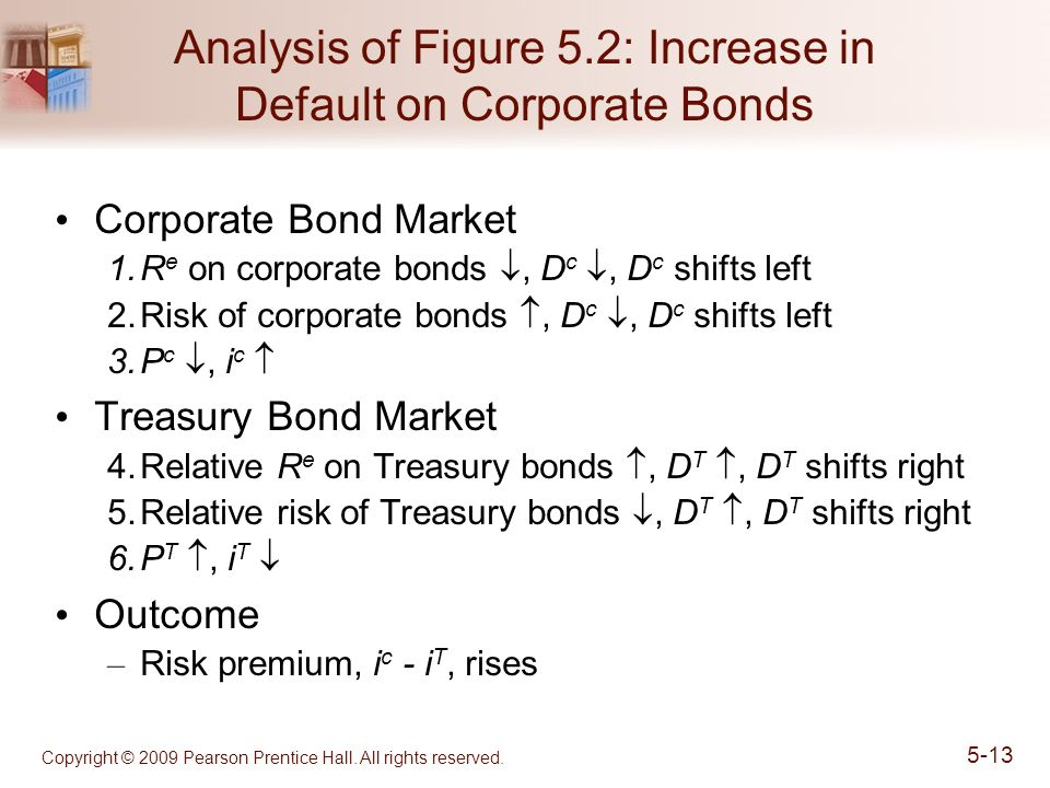 Analysis of Figure 5.2: Increase in Default on Corporate Bonds