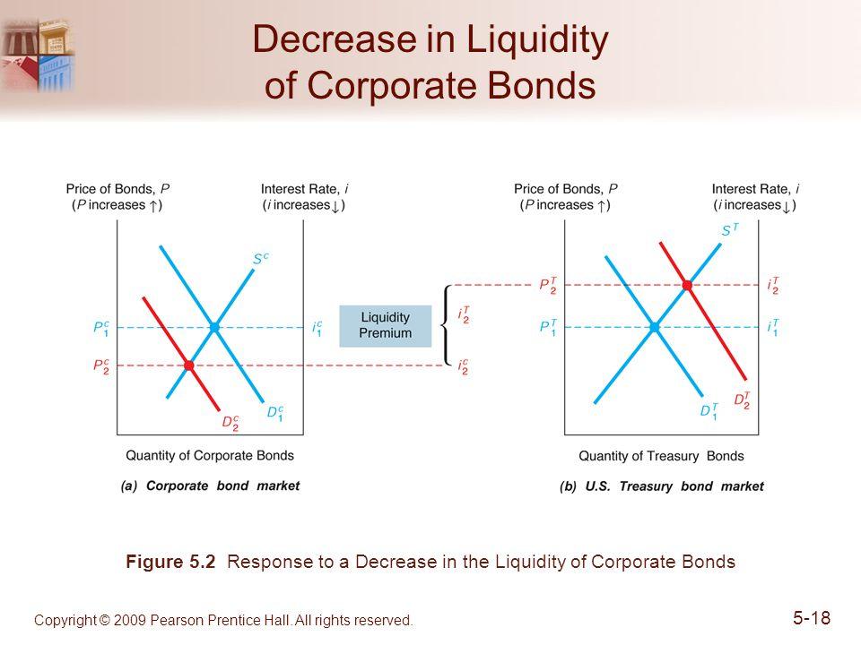 Decrease in Liquidity of Corporate Bonds