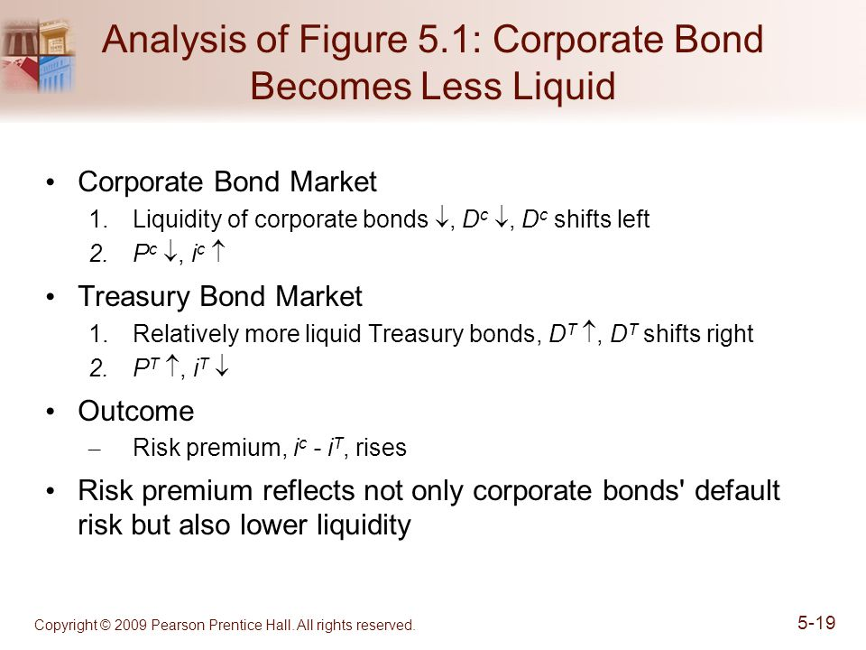 Analysis of Figure 5.1: Corporate Bond Becomes Less Liquid