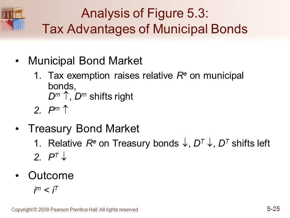 Analysis of Figure 5.3: Tax Advantages of Municipal Bonds