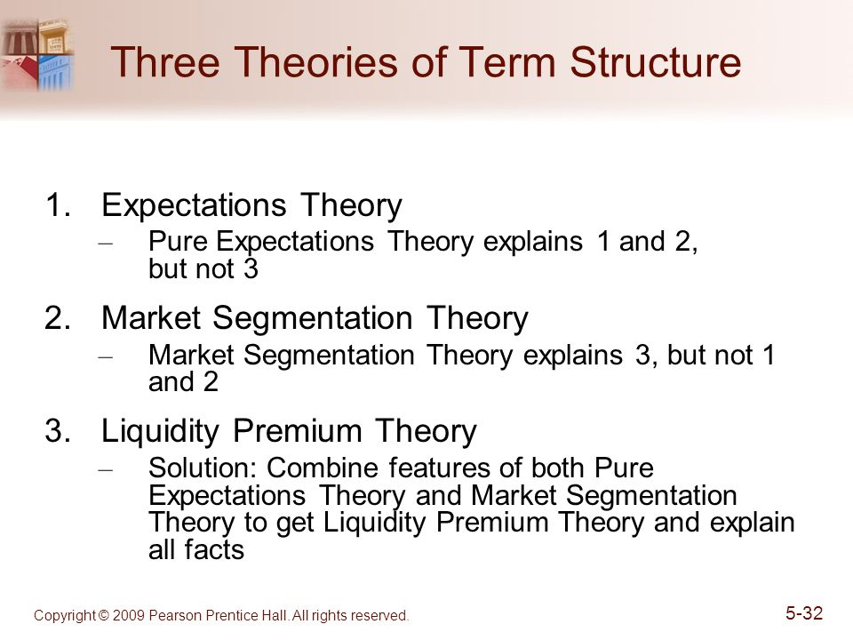 Three Theories of Term Structure