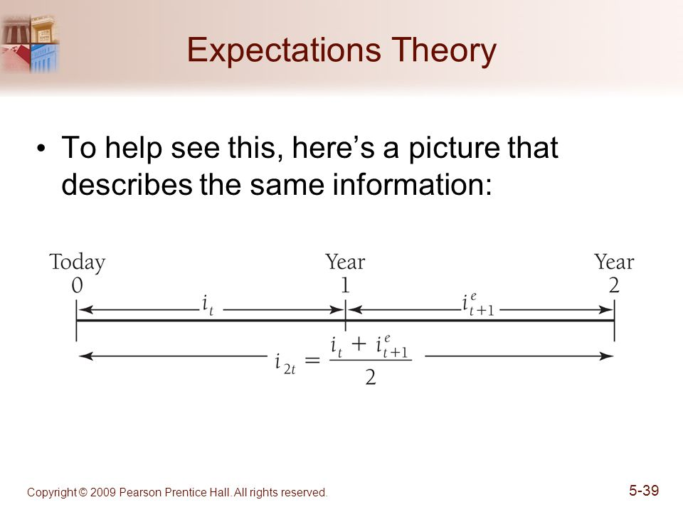 Expectations Theory To help see this, here's a picture that describes the same information: