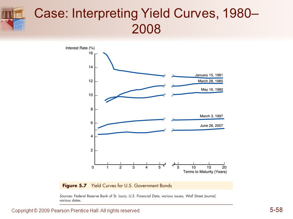 Case: Interpreting Yield Curves, 1980–2008