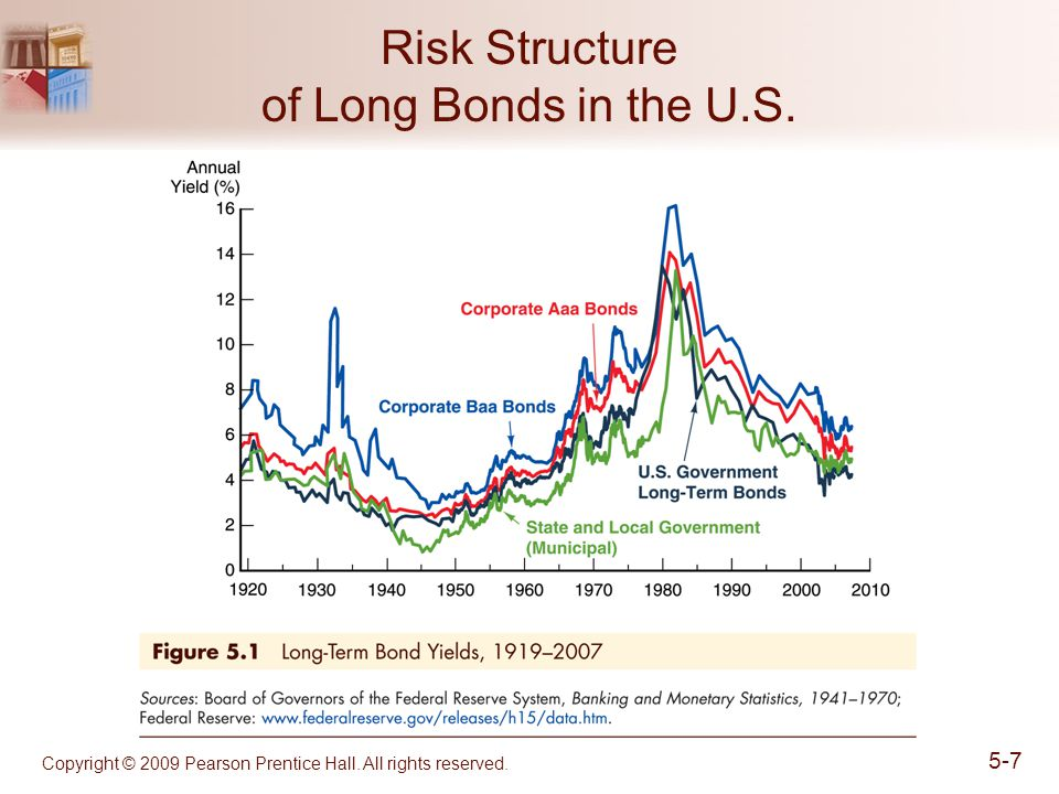 Risk Structure of Long Bonds in the U.S.