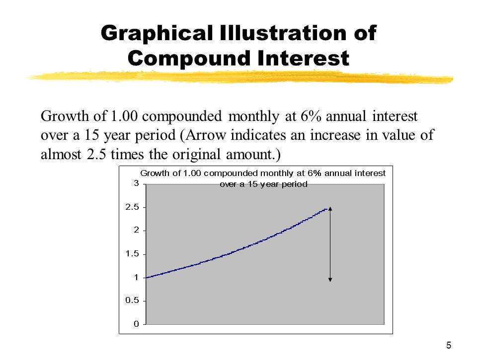 Graphical Illustration of Compound Interest