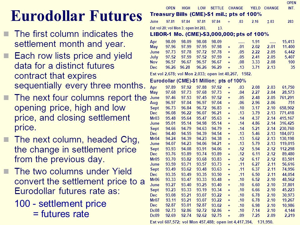 Eurodollar Futures 100 - settlement price = futures rate