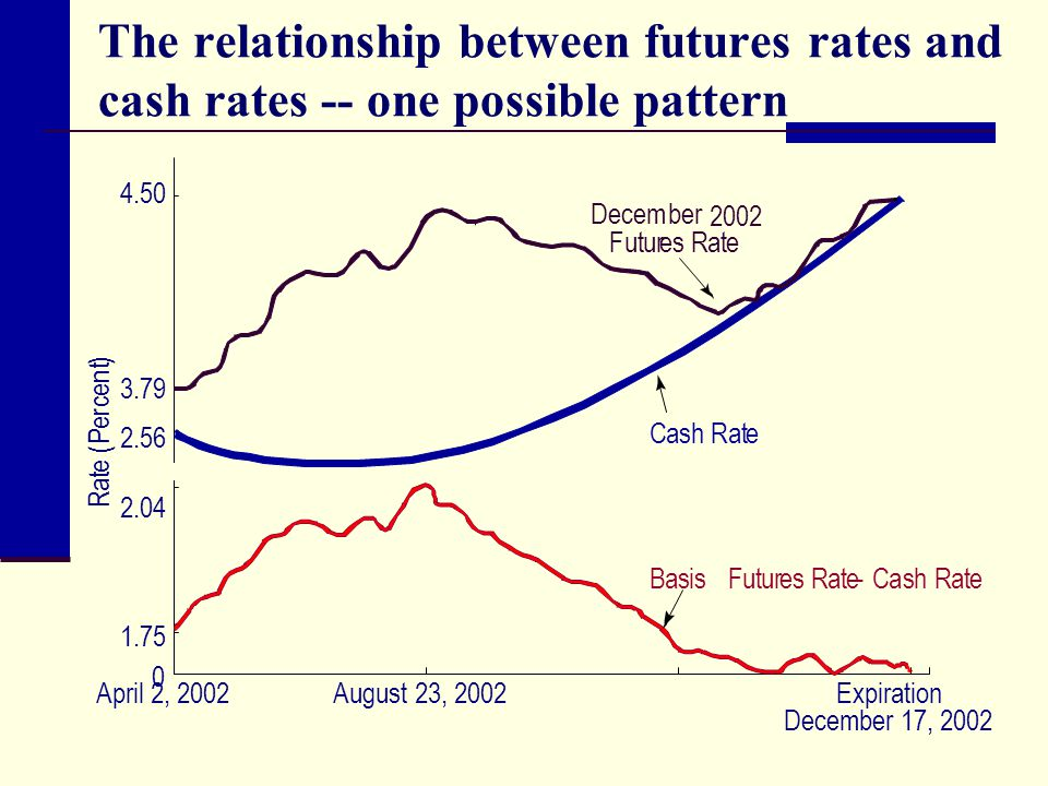 The relationship between futures rates and cash rates -- one possible pattern