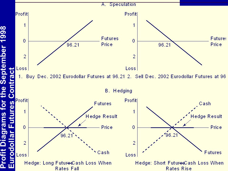 Profit Diagrams for the September 1998 Eurodollar Futures Contract