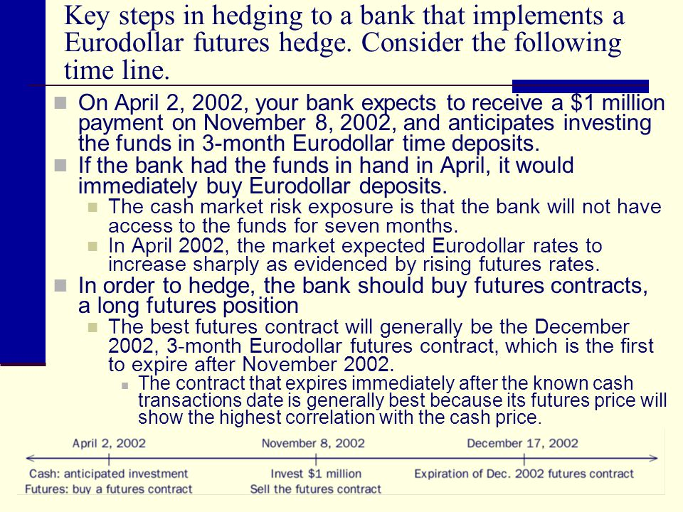 Key steps in hedging to a bank that implements a Eurodollar futures hedge. Consider the following time line.