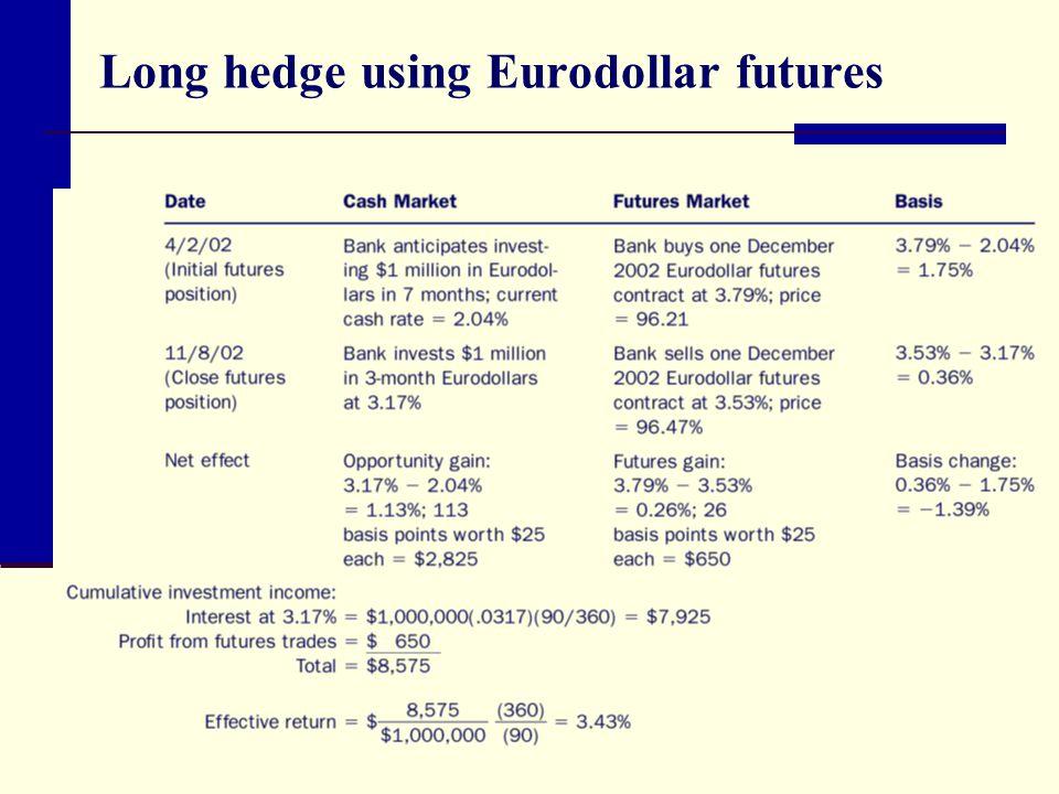 Long hedge using Eurodollar futures