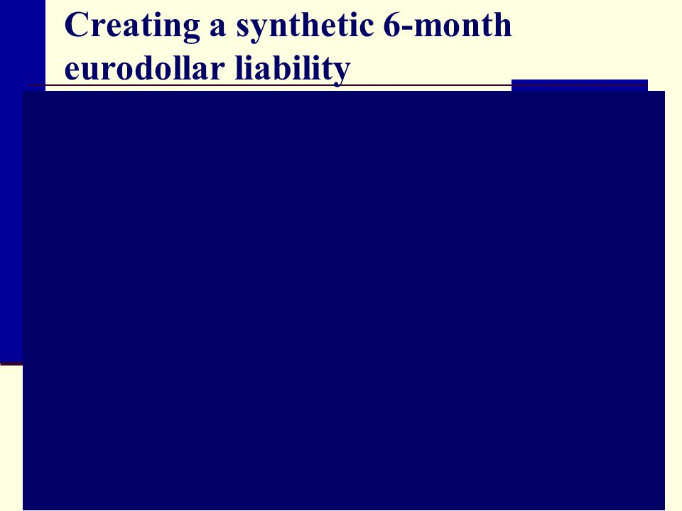 Creating a synthetic 6-month eurodollar liability